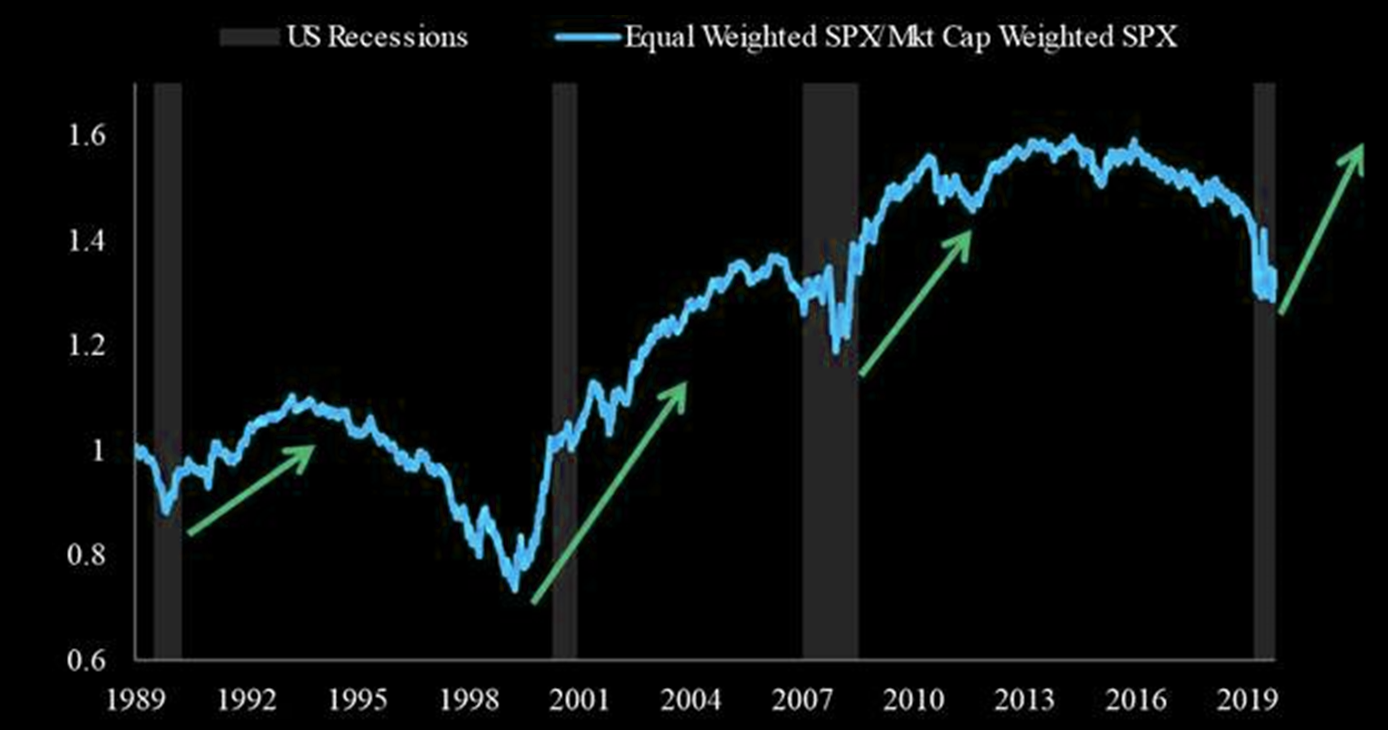 Equal-weighted S&P500 vs market-cap weighted S&P500