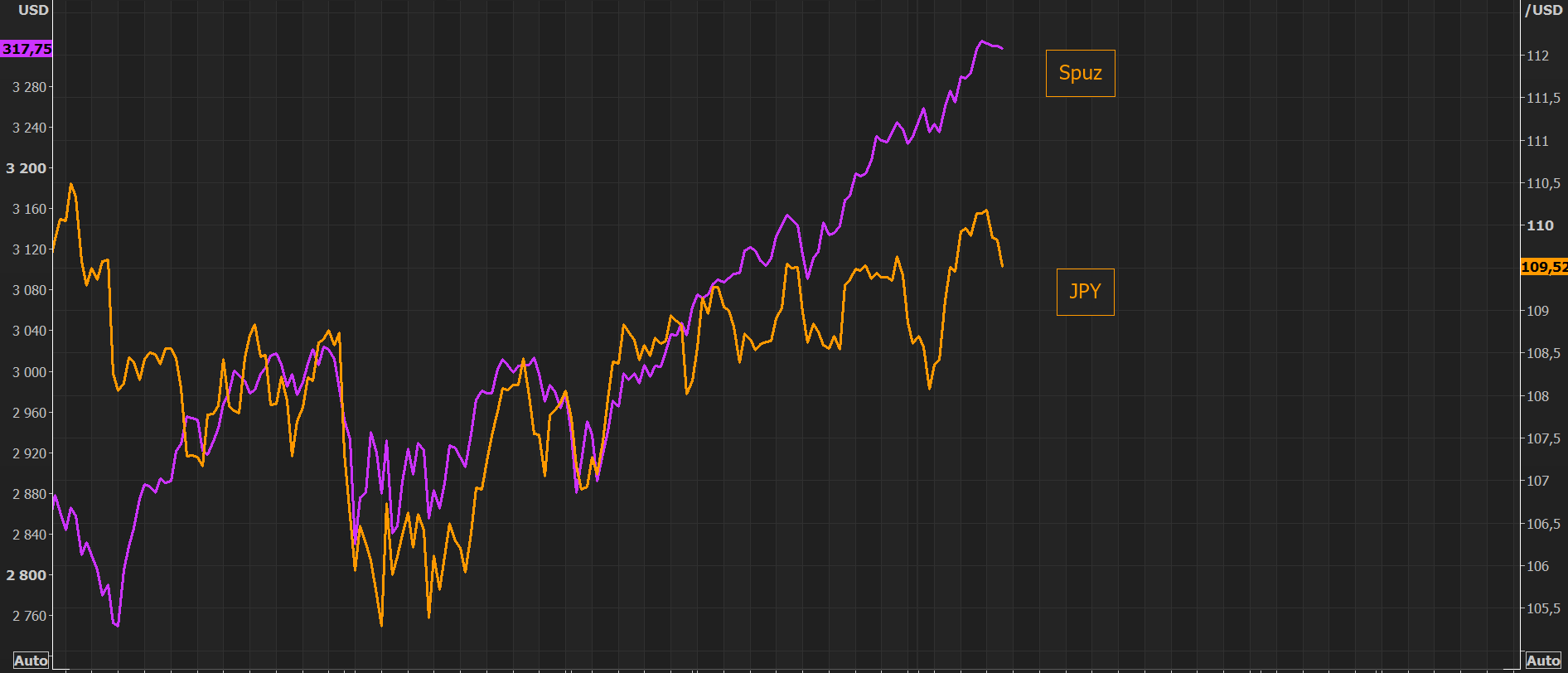 "JPY continues to disagree with S&P  - now getting rather ""extreme"""