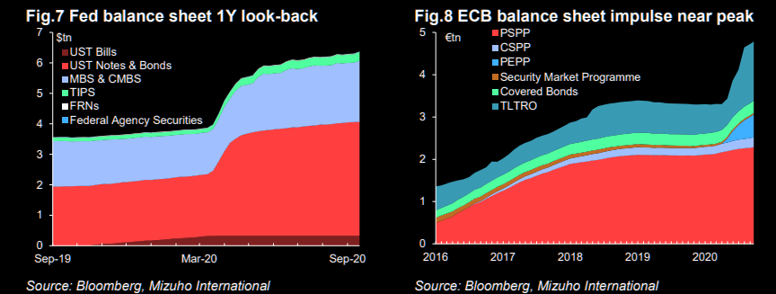 Fed and ECB BS