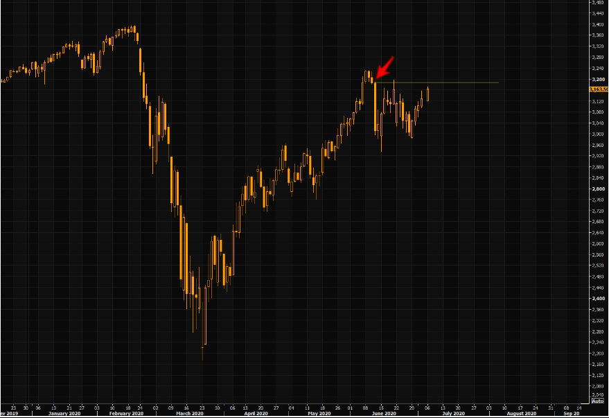 "S&P - still below the highs on that ""bloody Thursday"" highs"