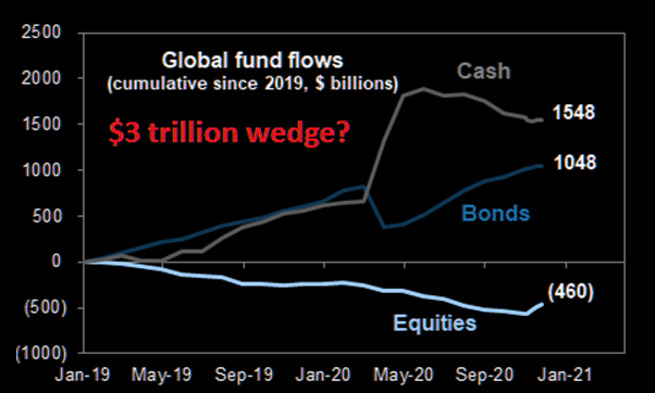 Cash FOMO creating the mother of all market wedgies