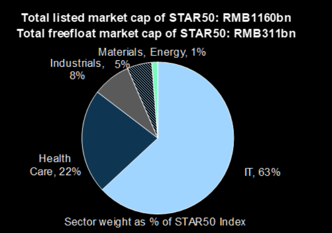 85% of STAR index is tech & biotech
