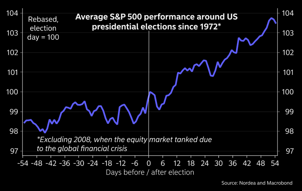 Equity markets tend to go up after elections