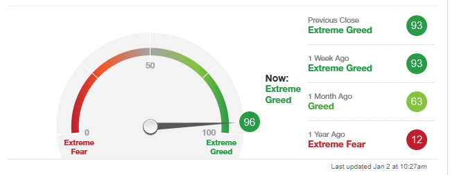 Greed is good, but hard to get much more greedy...