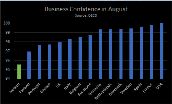 Results of the willingness of business closure. Ireland has the lowest business confidence in OECD