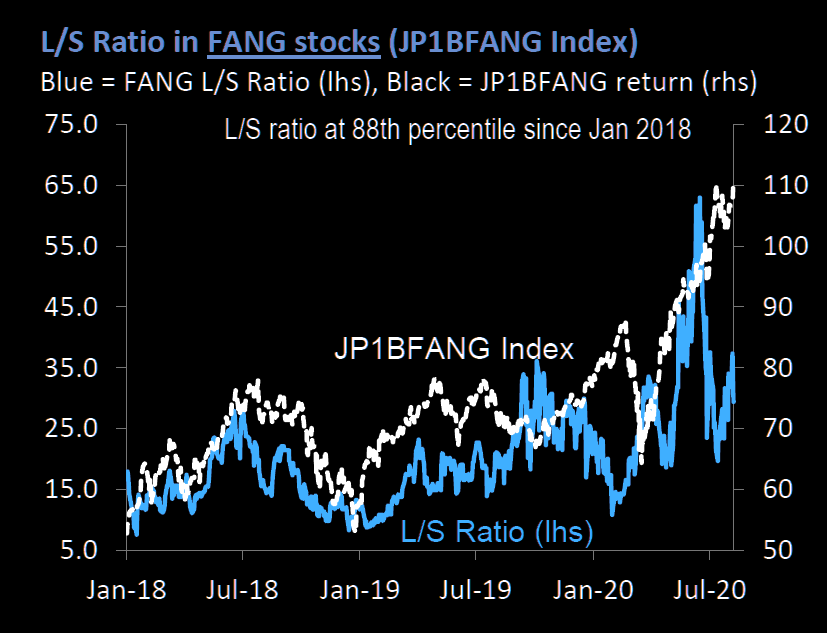 Long/short ration in FANG has come down a lot