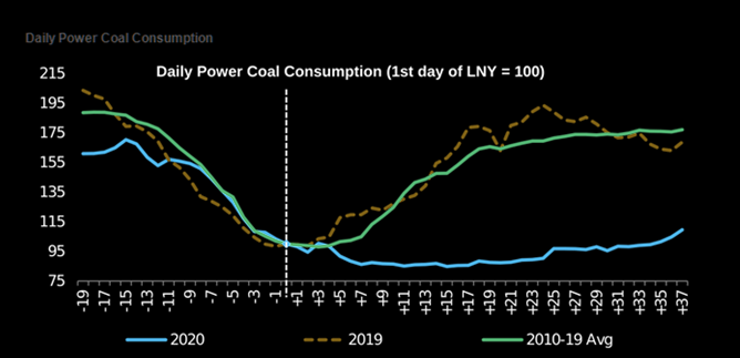 China coal consumption now 66%